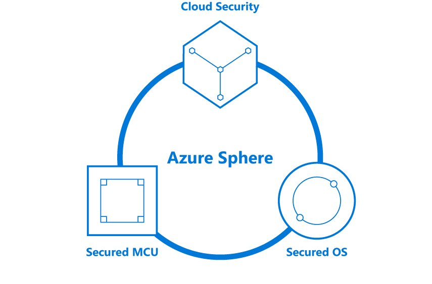 IoTデバイス向けセキュリティ「Azure Sphere」、組み込みチップやLinux ...