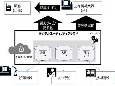 ファナック、富士通、NTT Com、工作機械業界向け「デジタルユーティリティクラウド」に向け協業