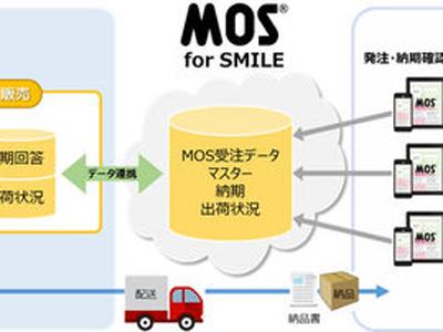 OSK、販売管理システムとWeb受発注システムを連携、受発注とデータの取り込みを容易に