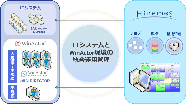 運用管理ツール「Hinemos」でRPAツール「WinActor」のジョブ管理や稼働 ...