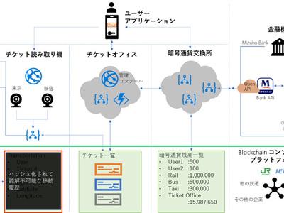 日本マイクロソフトほか、スマートシティに向けたブロックチェーンの実験を実施 | IT Leaders