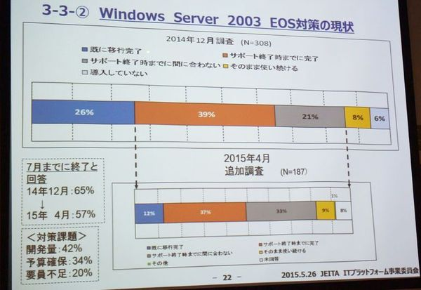 図1:Windows Server 2003のEOS(End of Support)への対応状況