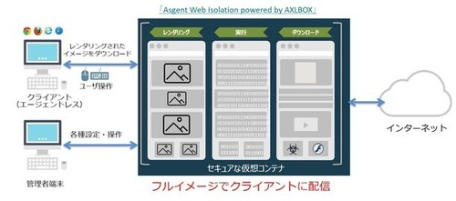 図1●Asgent Web Isolation powered by AXLBOXの概要(出所:AXLBIT)