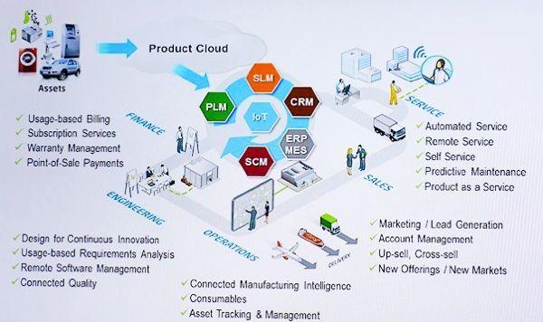 【LiveWorx 2015】IoTアプリケーションの開発環境とは? 買収でポートフォリオ充実図る米PTC
