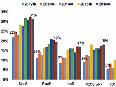 日本企業のクラウドコンピューティング導入率はサービス平均で18%にとどまる