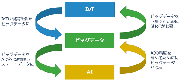 IoT/ビッグデータ/AI連携時代の...