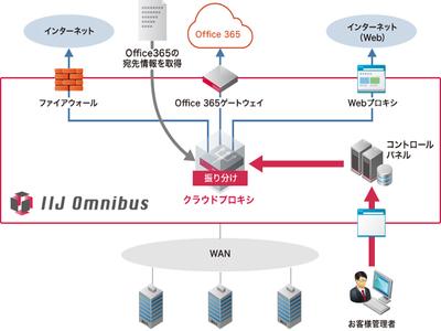 IIJ、SaaSごとに適切な経路を選ぶ「IIJクラウドプロキシサービス」をクラウド型で提供開始