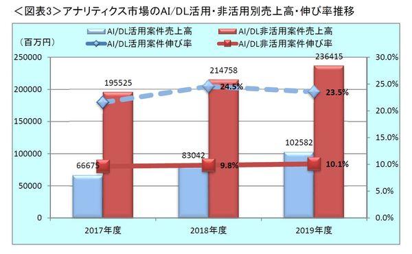 図1:AI/DL活用案件とAI/DLを活用していない案件の売上高・伸び率の比較(出典:ミック経済研究所)