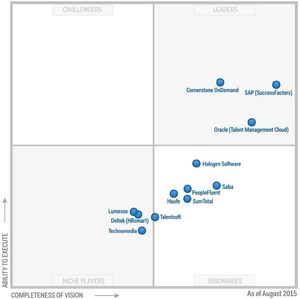 図1:Magic Quadrant for Talent Management Suite