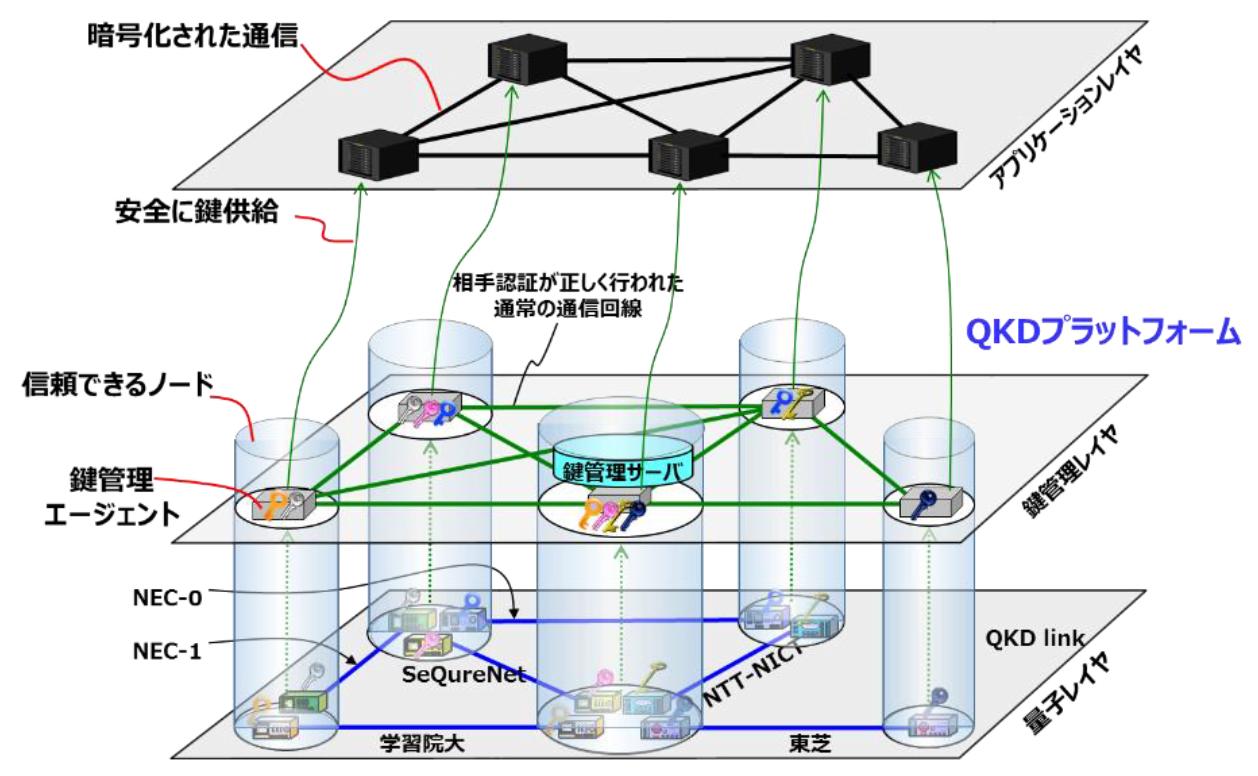 量子鍵配送ネットワーク技術がITU-T勧告Y.3800に、NICT、NEC、東芝が ...