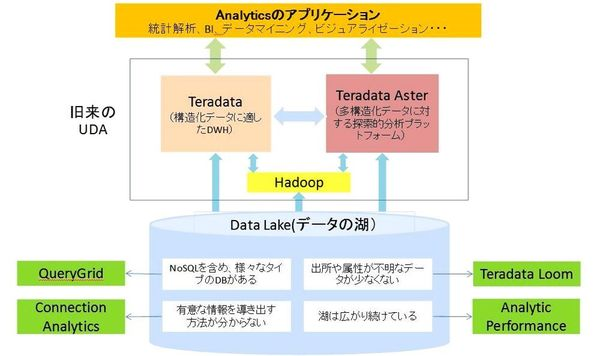 図1:「UDA(Unified Data Architecture)」の全体像