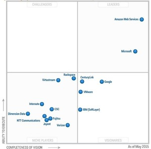 図:IaaSに関する米GartnerのMagic Quadrant(出所:米Garner、2015)