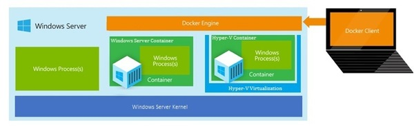 図1:マイクロソフトが描くWindows Server ContainersとHyper-V Container、およびDocker Engineの関係
