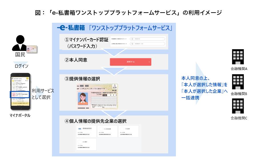 オンライン サービス 野村