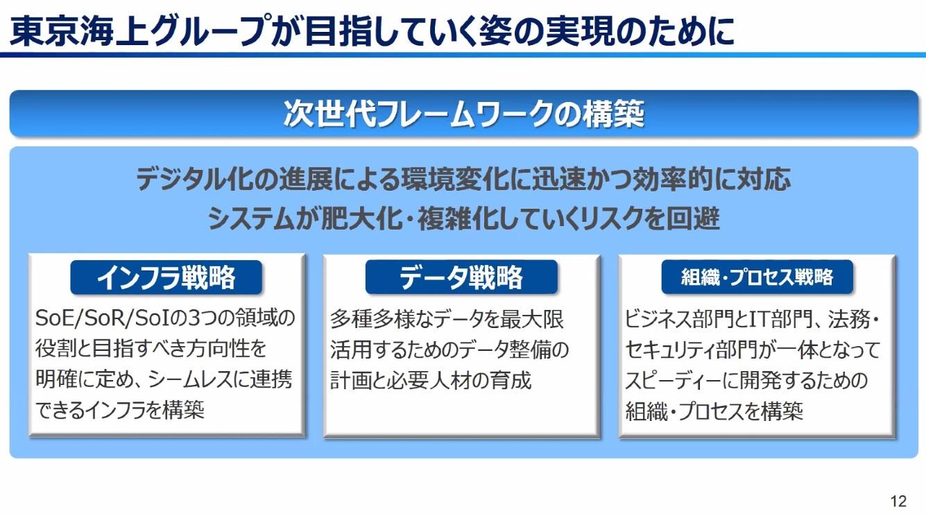 日動 システムズ 海上 東京 東京海上日動火災保険