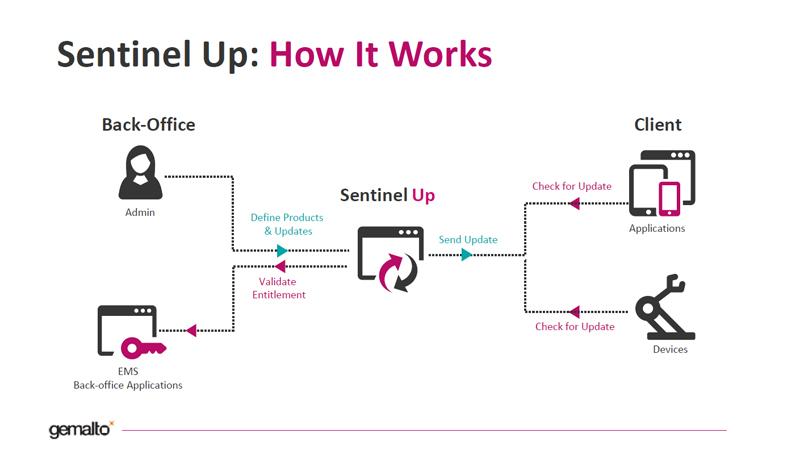 開発・販売したソフトの更新を管理、ジェムアルトが新ソフト「Sentinel