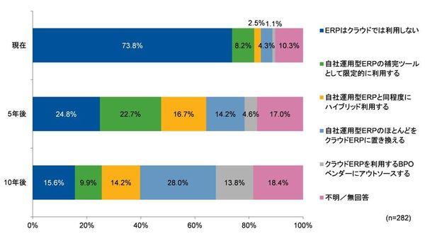 図1:クラウドERPの利用イメージ(出典:ガートナージャパンの発表資料)